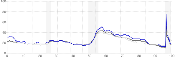 Anniston, Alabama monthly unemployment rate chart
